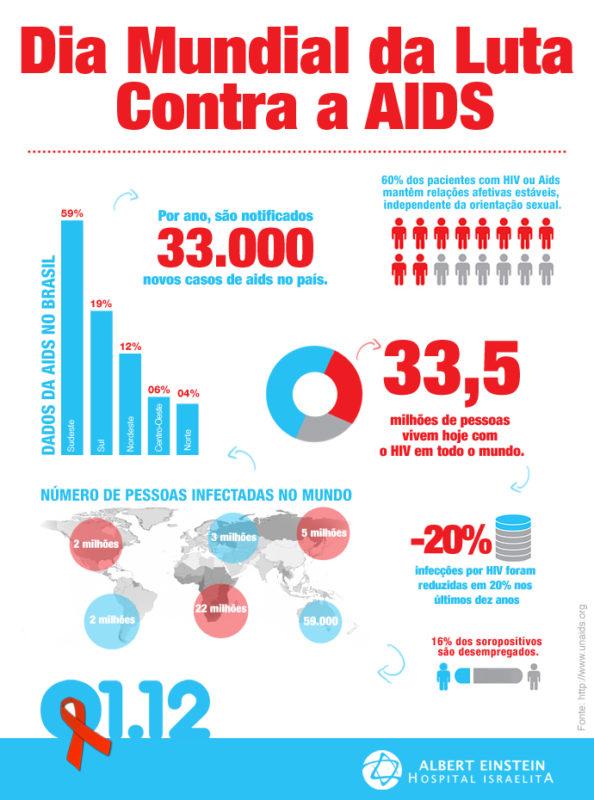 esps-infografico-aids