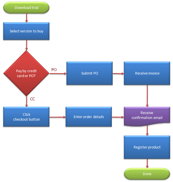 Easy Flow Chart Template. software for super fast diagrams ...