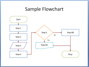 How to Flowchart in PowerPoint 2007, 2010, 2013, and 2016