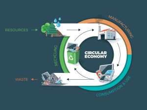 Design for deconstruction – helping the construction unlock the benefits of the circular economy