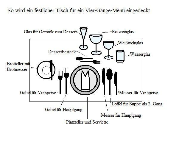 Gastronomie Tabellen und Grafiken › Anleitungen, Tipps und ...