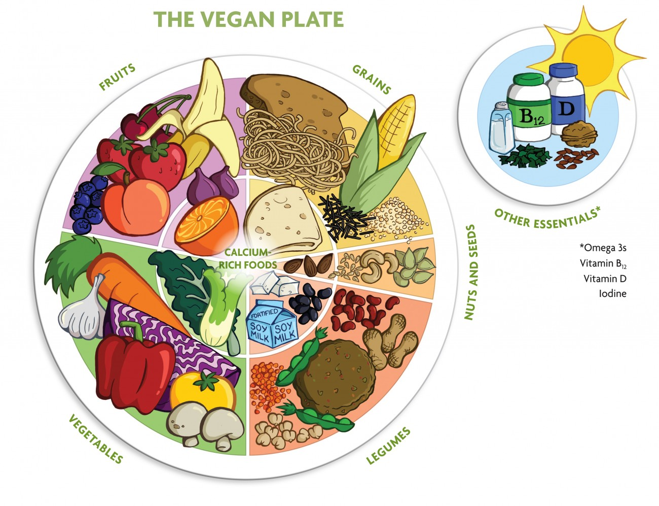 Image result for vegan food plate