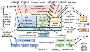 Diagram of Linux kernel vs performance tools?  Unix
