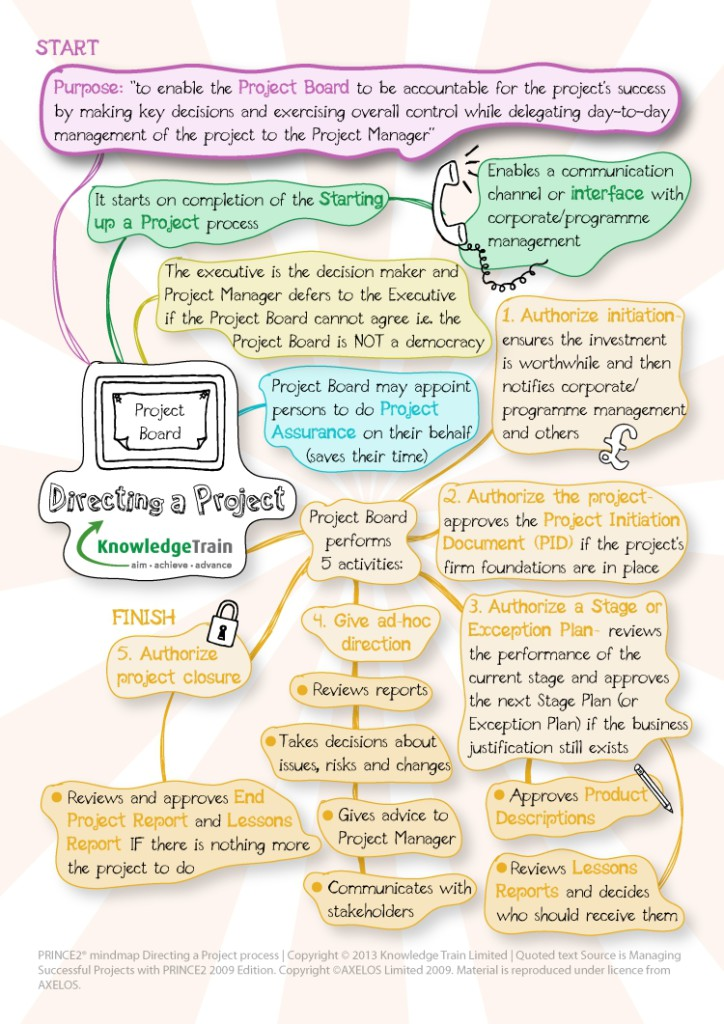 prince2-mindmap-directing-a-project-process