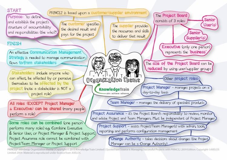 prince2-organization-theme-mindmap
