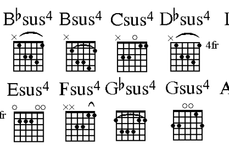 Suspended Chord Piano Images - finger placement guitar chord chart