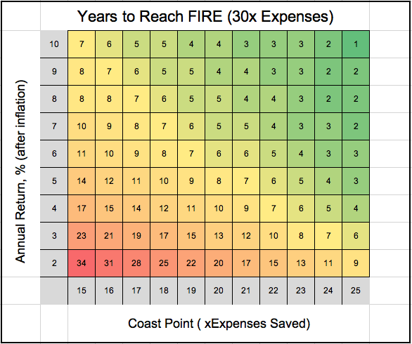 30x expenses FIRE table