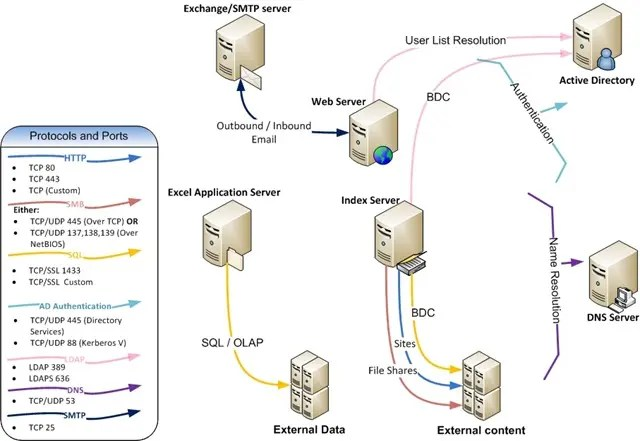 Extra -server communications of SharePoint 2007