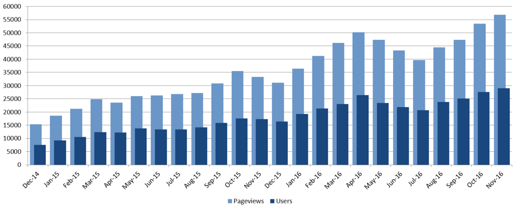 my-blg-stats-nov-2016