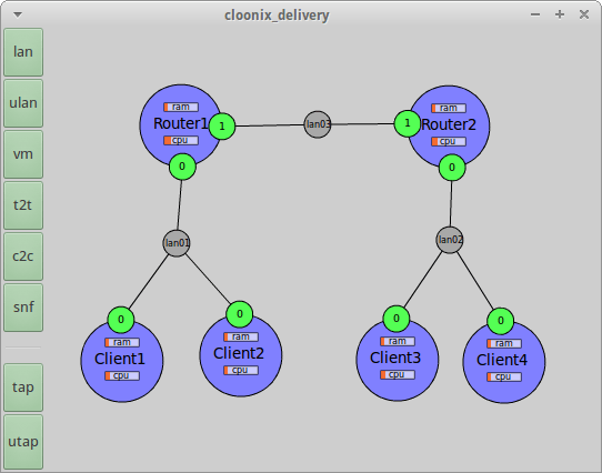 Final network topology