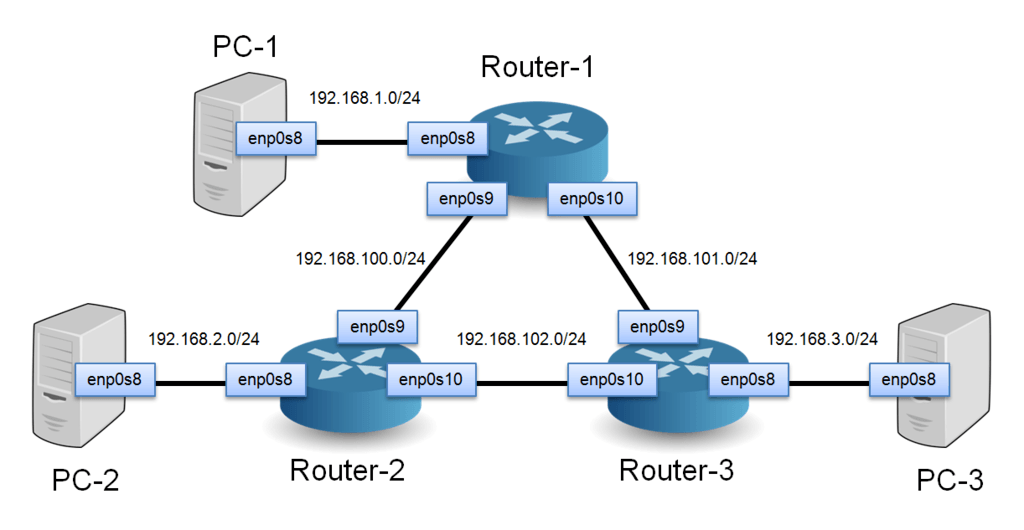 how to emulate a network using virtualbox open source routing and rh brianlinkletter com
