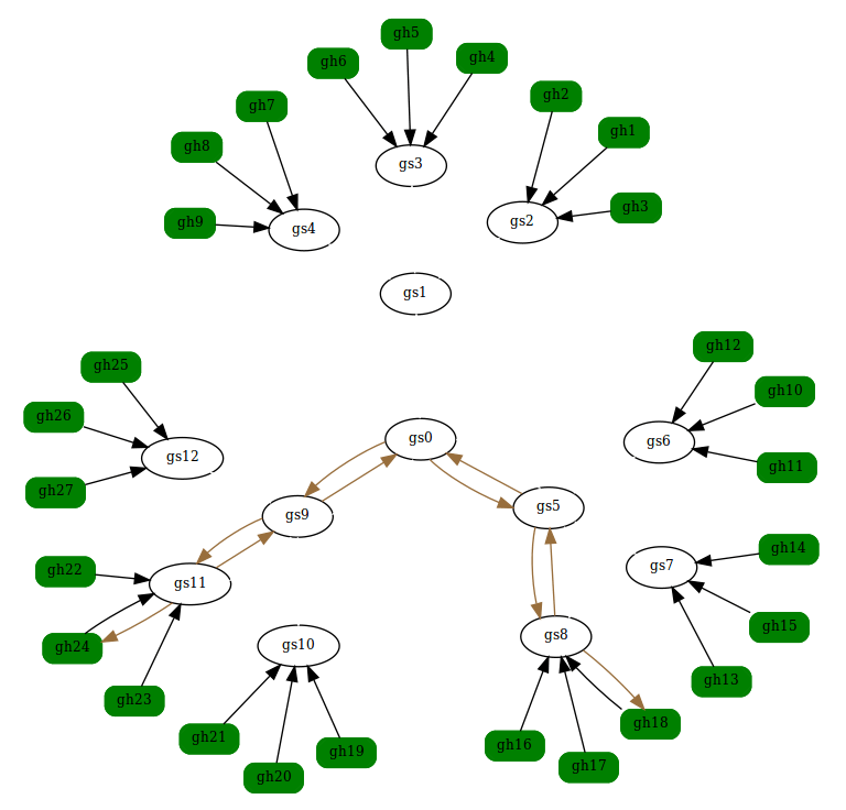 Forwarding state diagram