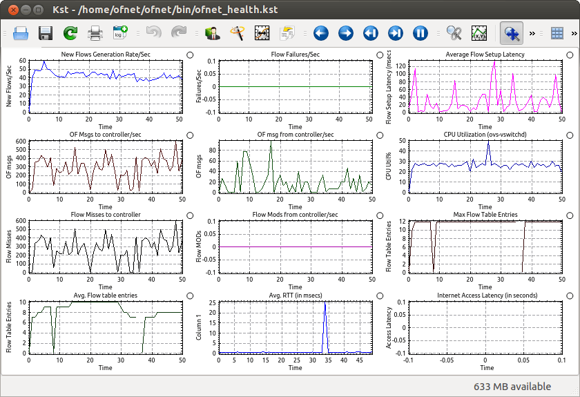 OpenDaylight network view after pingall