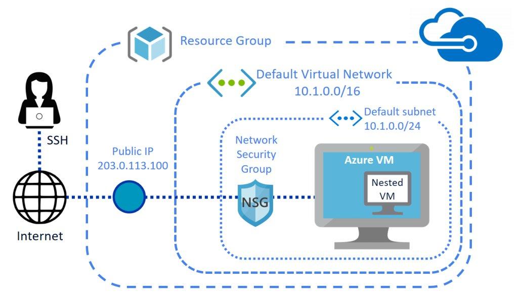 Virtual Machine Pc Build