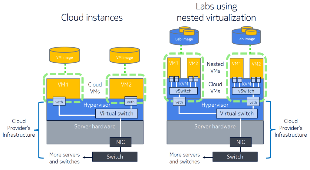 Network Labs Using Nested Virtualization in the Cloud | Open