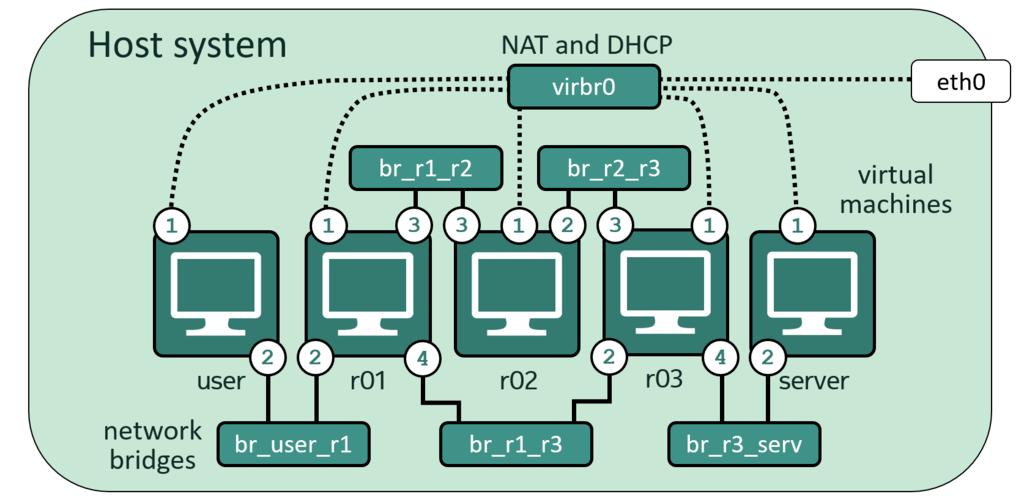 Build a network emulator using Libvirt and KVM | Open-Source ...