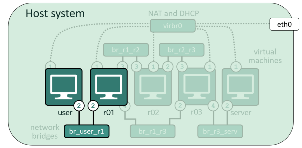 Build a network emulator using Libvirt and KVM | Open-Source Routing