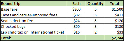 Table Showing the Cost of the Frontier Flights