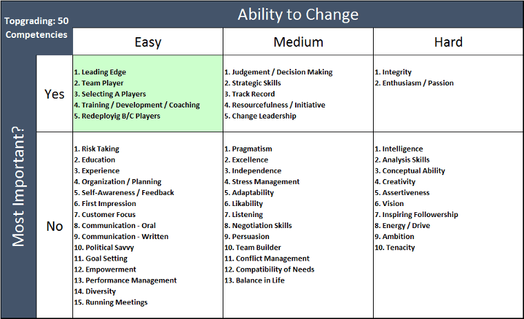 50 Topgrading competencies with the 5 most leveraged highlighted