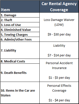 table showing rental car insurance sold by rental agencies