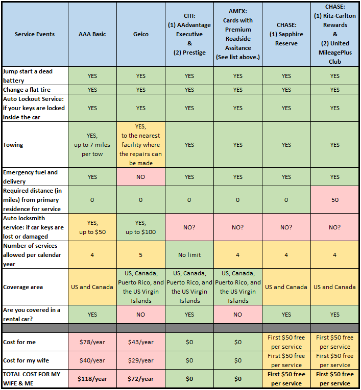 Chart comparing roadside assistance for AAA vs. Geico vs. select credit cards
