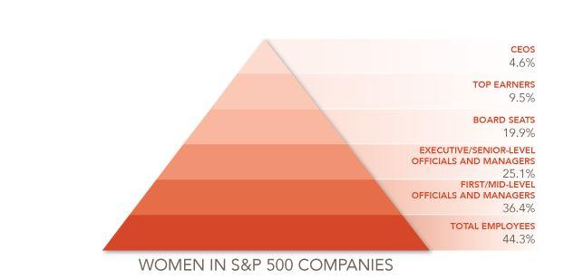 Women in S&P 500 Companies