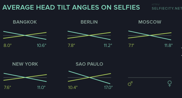 Fantastic_Infographics__Drawn_From_A_Study_of_Instagram_Selfies___Wired_Design___Wired_com_1