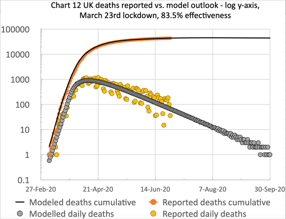 Model vs. reported deaths, cumulative and daily, to Sep 30th 2020
