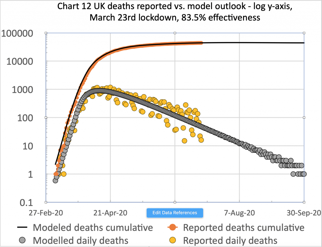 UK deaths, reported vs. model, 83.5%, cumulative and daily, to 30th September 2020
