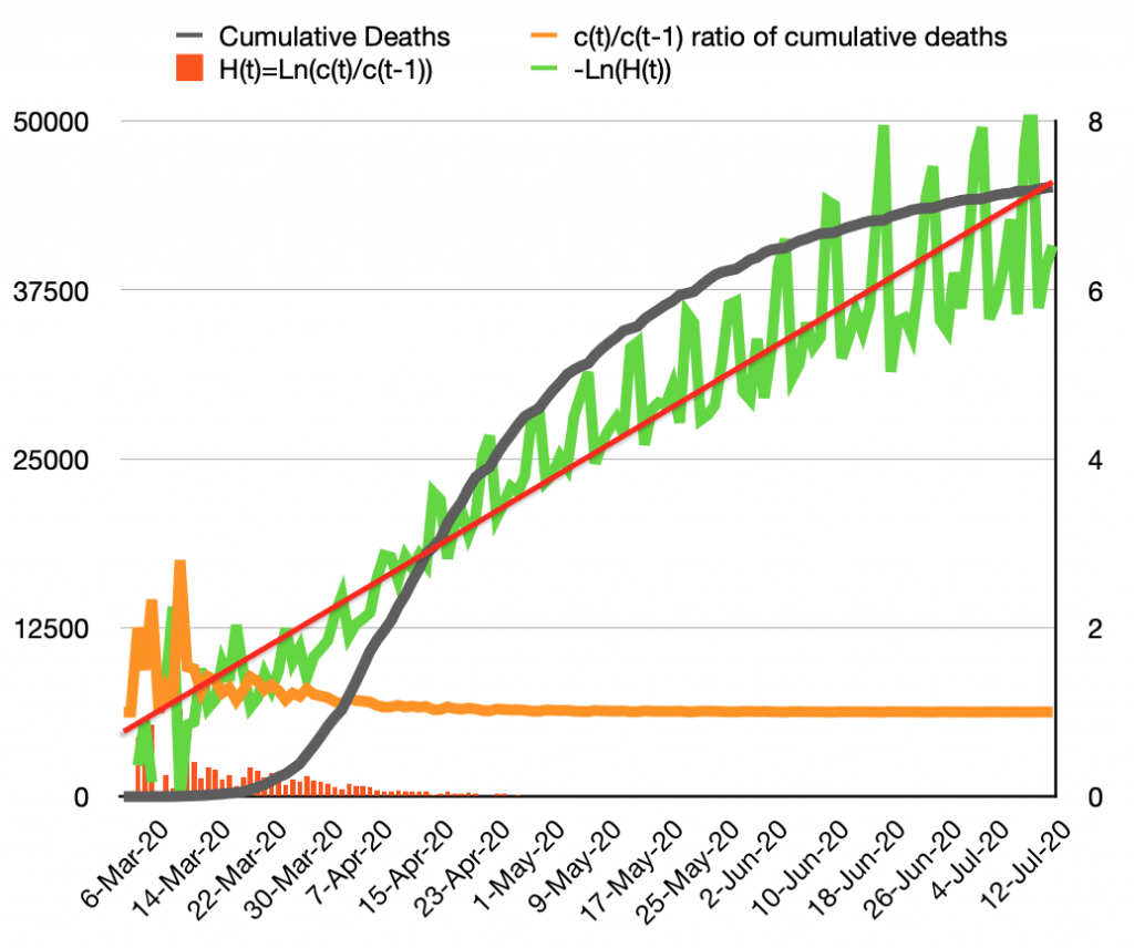 Cumulative, daily and 7-day average reported UK deaths, 83%, 6th March - 16th July, with the daily ratio of cumulative deaths, and the H(t) function, the natural logarithm of that ratio, and the negative natural log of H(t) with its trend line in red