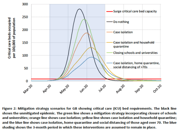 Projected effectiveness of Covid-19 mitigation strategies, in relation to the utilisation of critical care (ICU) bedsProjected effectiveness of Covid-19 mitigation strategies, in relation to the utilisation of critical care (ICU) beds