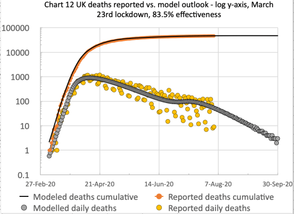 Chart 12 for the comparison of cumulative & daily reported & modelled deaths, on the basis of 83.5% effectiveness, modified in 4 steps by -1%, -5% -10% and +2% successively