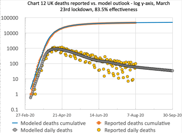 Chart 12 for the comparison of cumulative & daily reported & modelled deaths to 30th Sep 2020, , on the basis of 83.5% effectiveness, modified in 4 steps by -4%, -8% +10% and -6%% successively