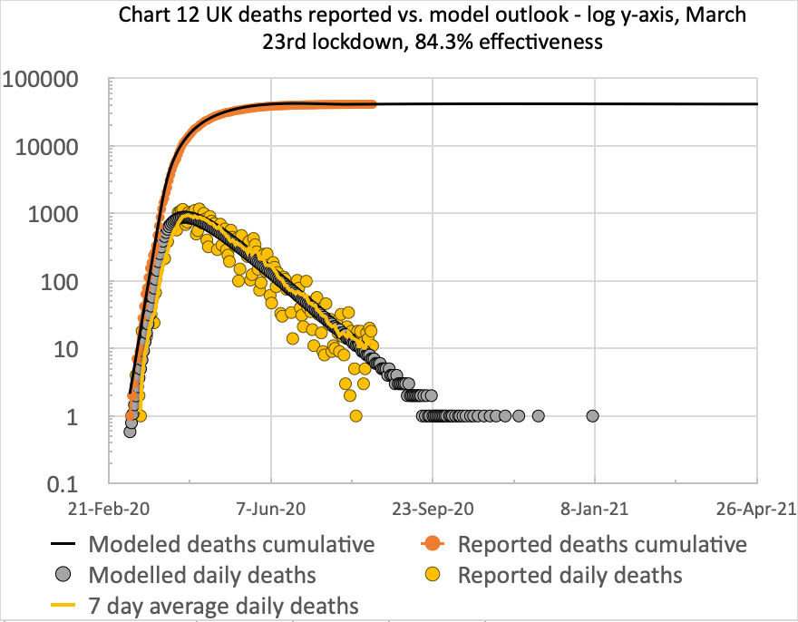 Chart 12 for the comparison of cumulative & daily reported & modelled deaths to 26th April 2021, adjusted by -.3% on May 13th