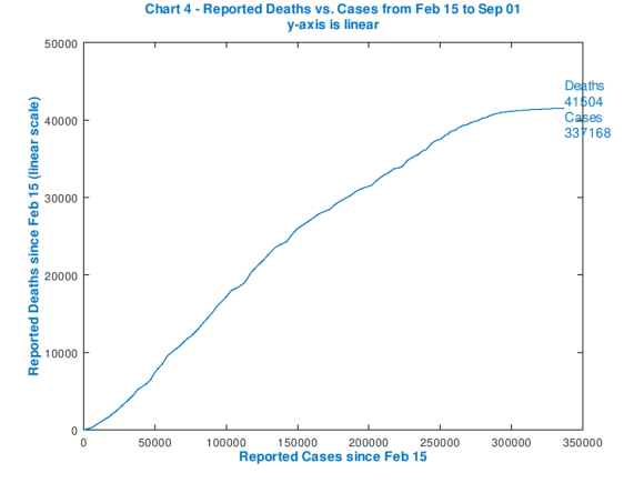 Reported UK Deaths vs.Cases since Feb 15th 2020, linear chart