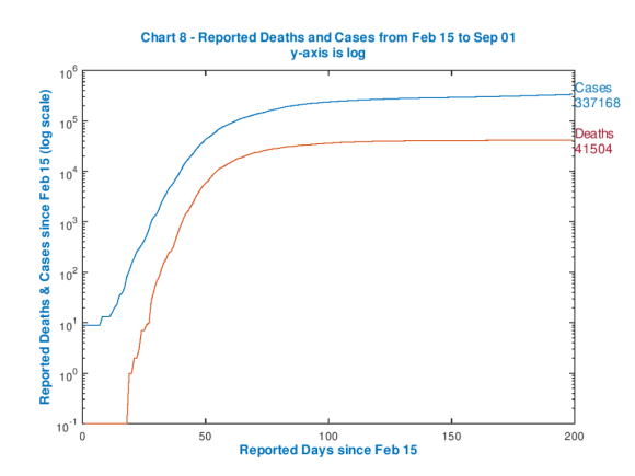 Reported UK Cases and Deaths since Feb 15th 2020, log chart