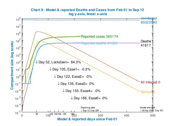 Model and reported UK deaths and cases from Feb 1st to Sep 12th with just one easing of .03% after the initial lockdown effectiveness of 84.3%, as shown on the chart