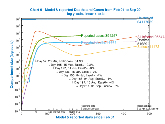 Model and reported UK deaths and cases from Feb 1st to Sep 20th with 5 easings after the initial lockdown effectiveness of 84.3%, as shown on the chart