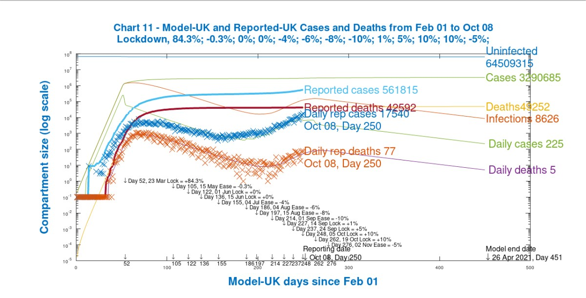 Chart 11 showing the effect on cumulative and daily UK model and reported deaths and cases of a 2-week circuit-breaker measure on October 19th