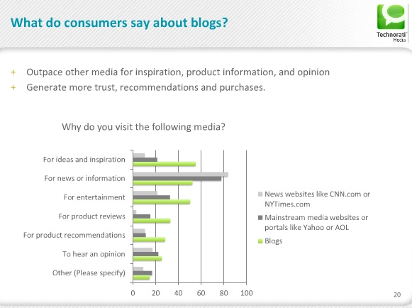 Technorati 2011 State of the Blogosphere - Why Visit?