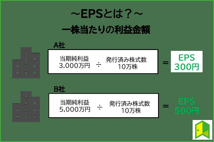EPSとは