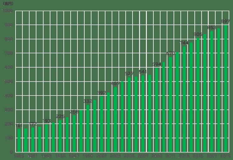 国債の推移