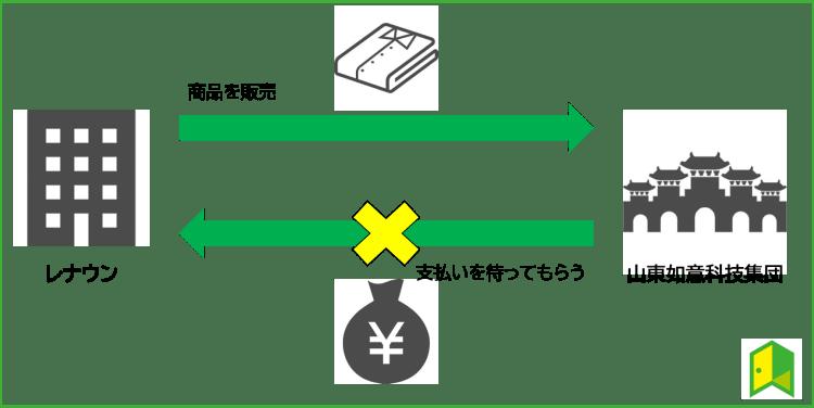 売掛金の説明