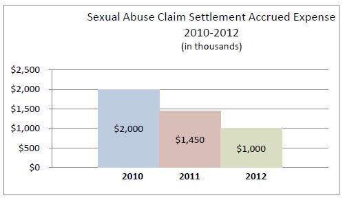 chart-abuseclaim2010-2012