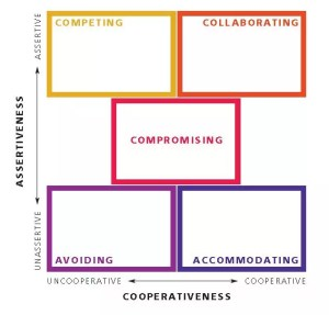 Thomas-Kilmann Conflict Mode Instrument for Organizational and Nonprofit Assessments