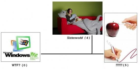 sisterworld chart