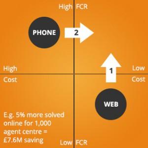 Web v phone FCR
