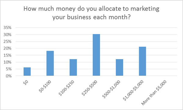 marketing spend each month