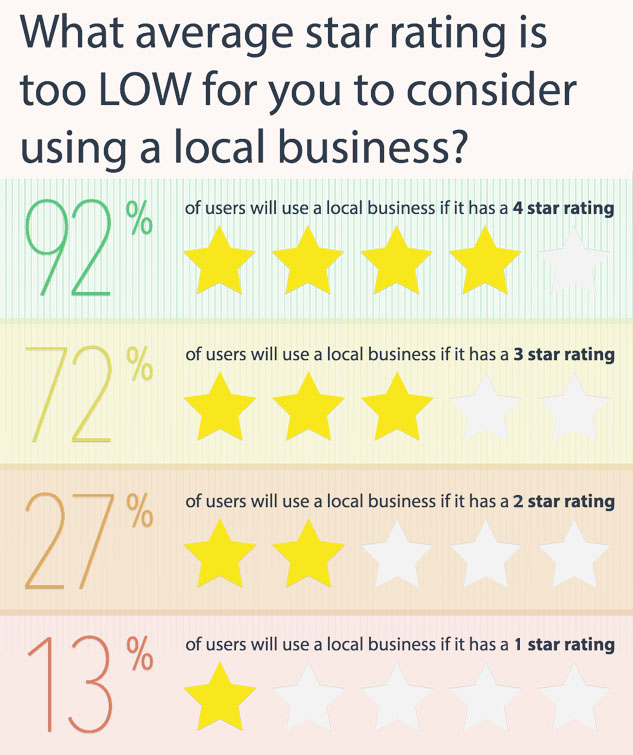 What star ratings are too low