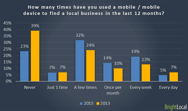 How many times have you used a mobile / mobile device to find a local business in the last 12 months?